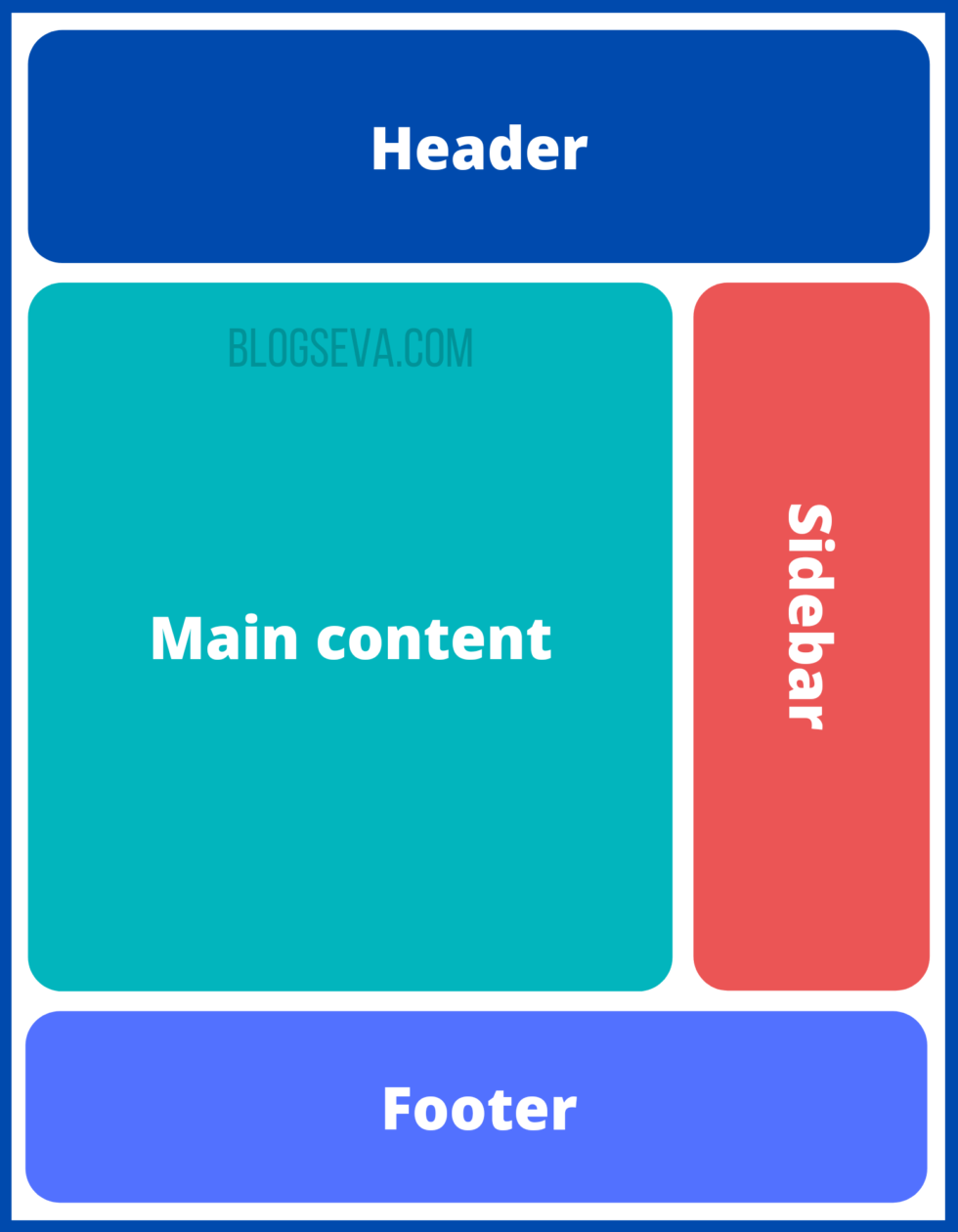 Blog structure