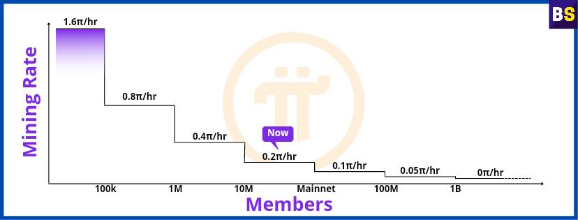 Pi network kya hai